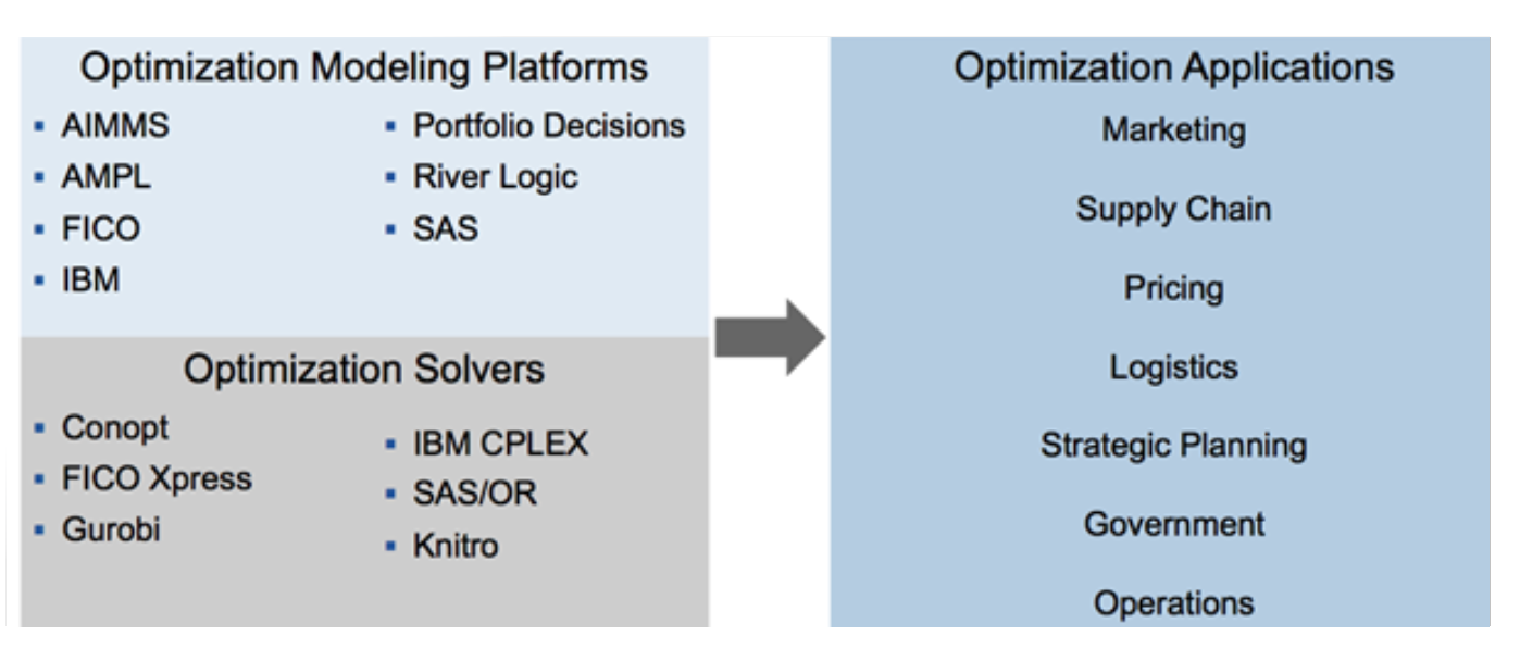 optimization solvers platforms applications